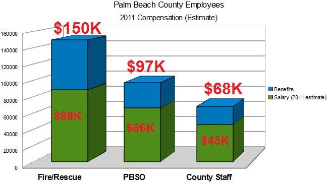 Palm Beach County Pay and Benefits – How Much is Enough